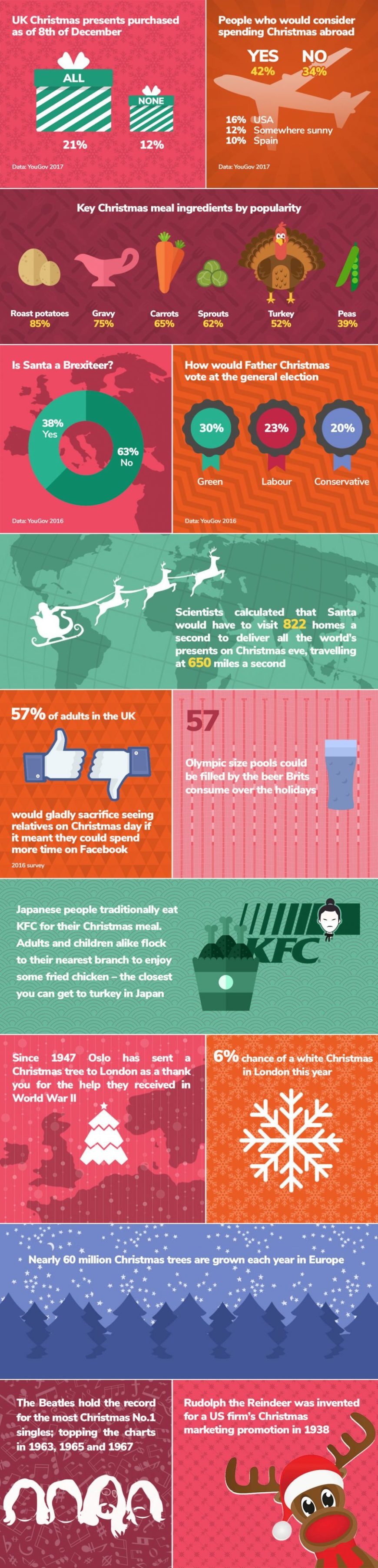 Christmas Facts Infographic