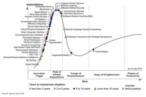 Graph of emerging tech