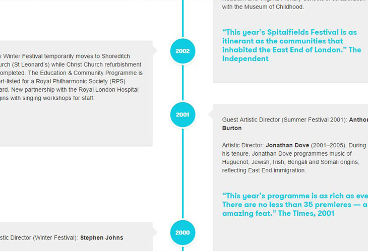 Infographic of website timelines