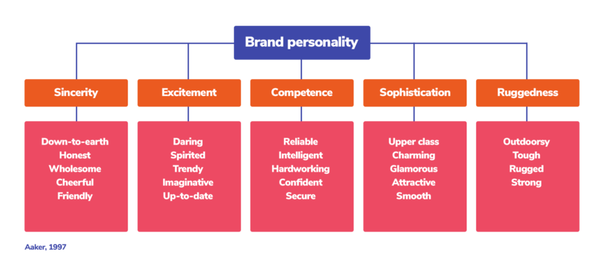 big-five-brand-personalities